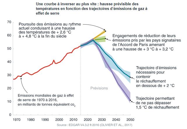 climat-courbe-4-scenarios