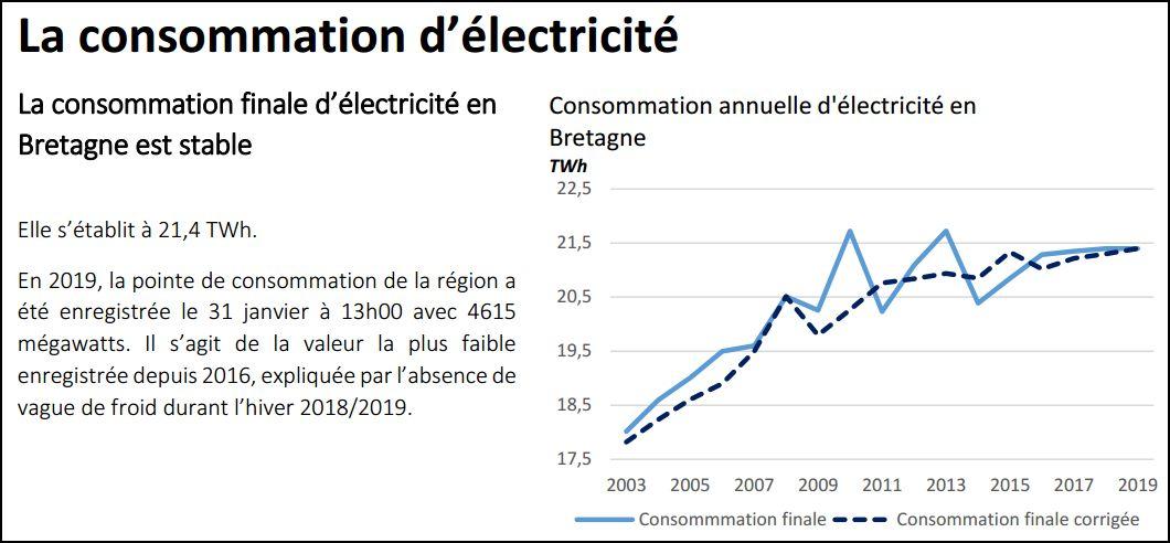 bilan RTE Bretagne 2019