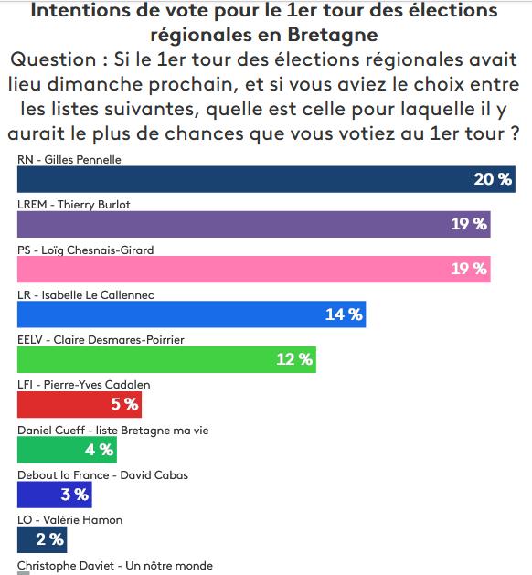 sondage régionales.02